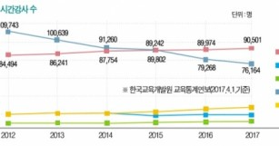 최저임금도 못 받는 시간강사들 - 교수신문